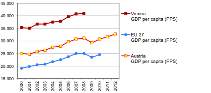 Austria GDP comparison